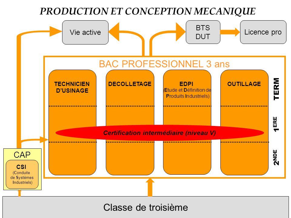 CAP CSI (Conduite de Systèmes Industriels) Classe de troisième PRODUCTION ET CONCEPTION MECANIQUE Vie active BTS DUT OUTILLAGE EDPI ( Etude et Définit