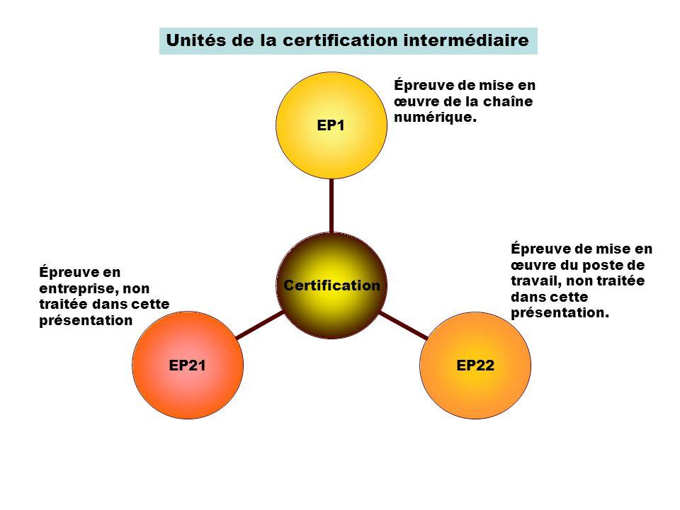 Certification EP1EP22EP21 Unités de la certification intermédiaire Épreuve en entreprise, non traitée dans cette présentation Épreuve de mise en œuvre