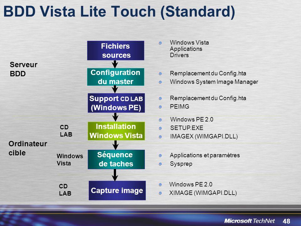 48 BDD Vista Lite Touch (Standard) Fichiers sources Installation Windows Vista Configuration du master Windows Vista Applications Drivers Séquence de taches Remplacement du Config.hta Windows System Image Manager Windows PE 2.0 SETUP.EXE IMAGEX (WIMGAPI.DLL) Serveur BDD CD LAB Ordinateur cible Applications et paramètres Sysprep Windows Vista Capture image CD LAB Windows PE 2.0 XIMAGE (WIMGAPI.DLL) Support CD LAB (Windows PE) Remplacement du Config.hta PEIMG