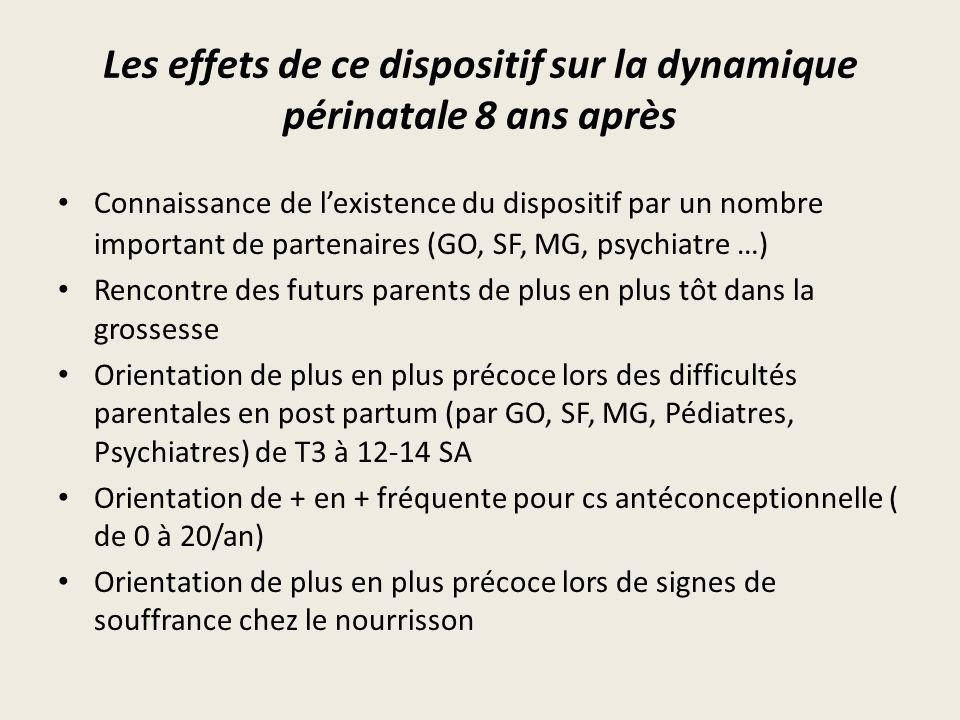 Les effets de ce dispositif sur la dynamique périnatale 8 ans après Connaissance de l'existence du dispositif par un nombre important de partenaires (