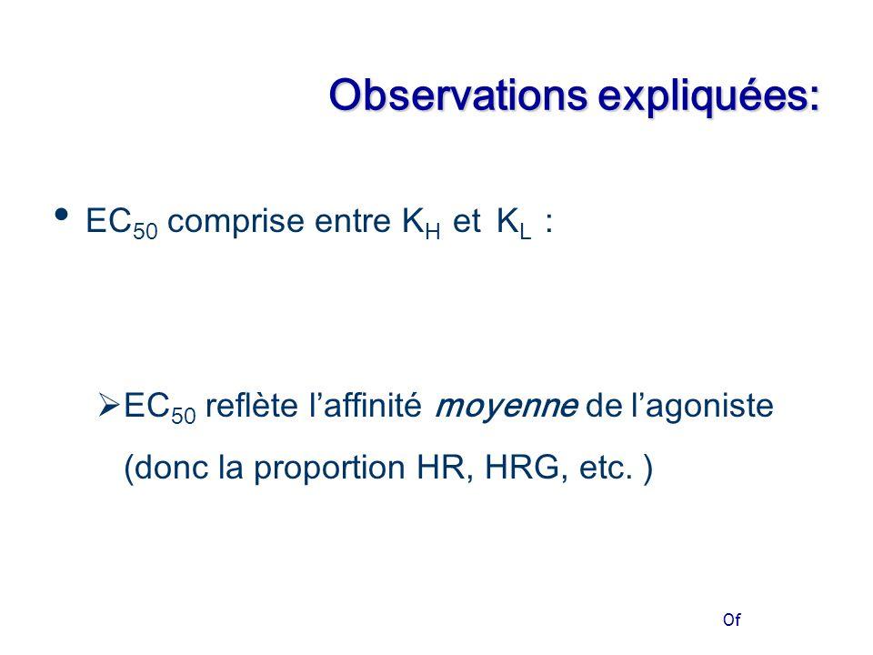 Of Observations expliquées: EC 50 comprise entre K H et K L :  EC 50 reflète l'affinité moyenne de l'agoniste (donc la proportion HR, HRG, etc.