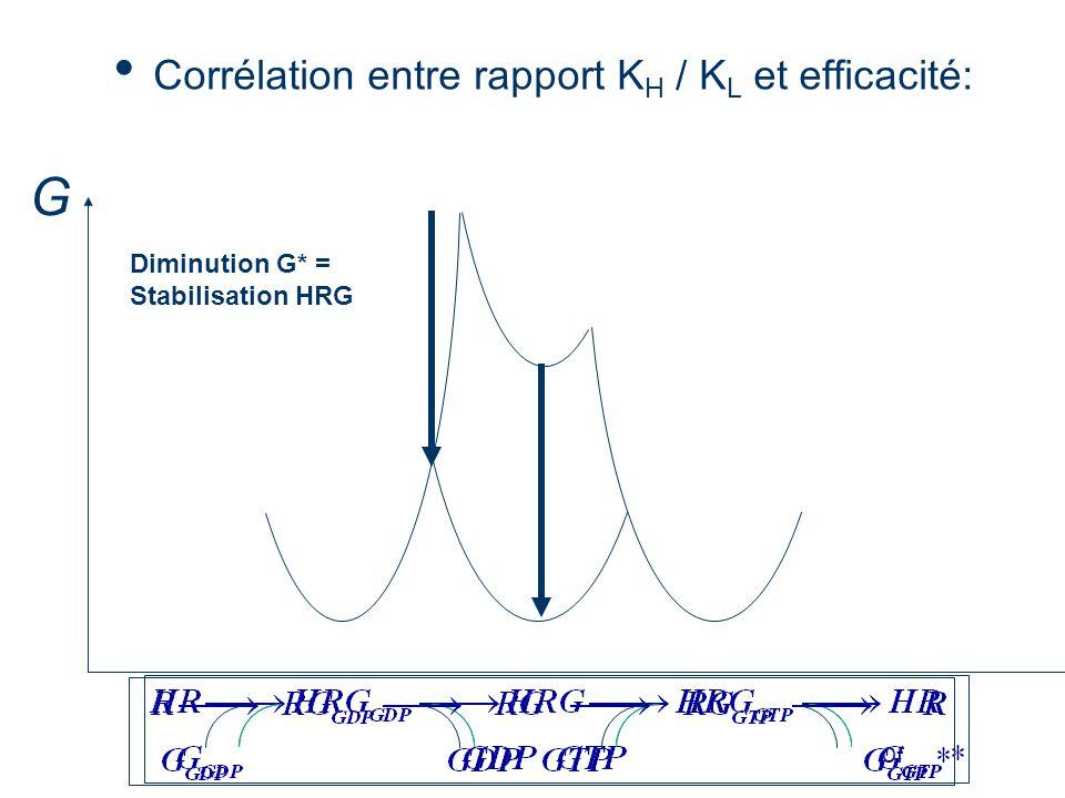 Of Corrélation entre rapport K H / K L et efficacité: G Diminution G* = Stabilisation HRG