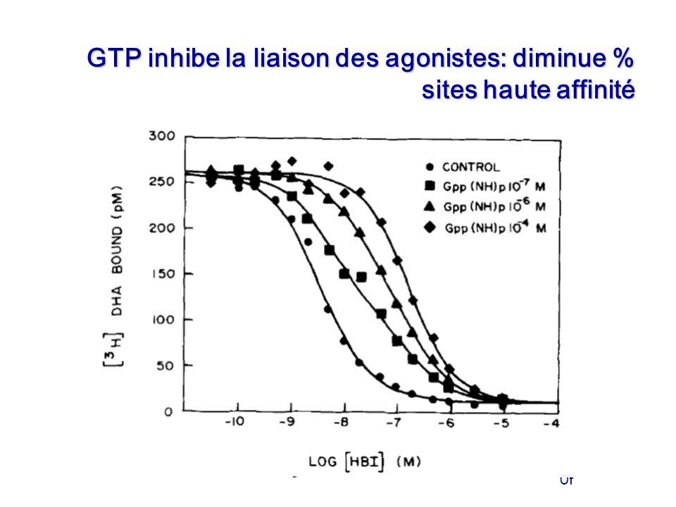 Of GTP inhibe la liaison des agonistes: diminue % sites haute affinité