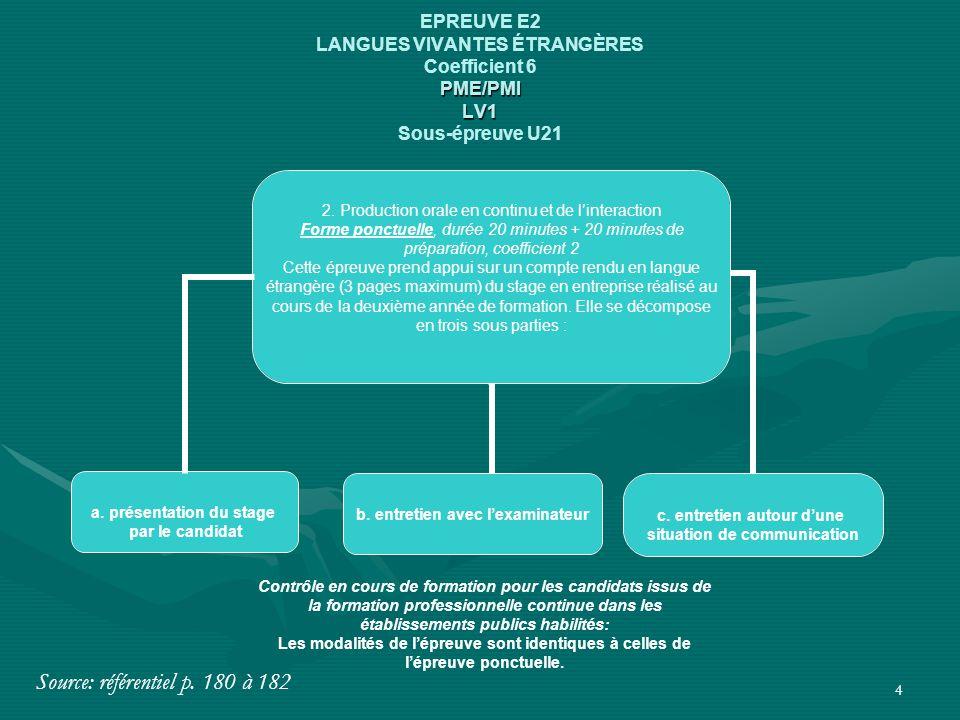 4 PME/PMI LV1 EPREUVE E2 LANGUES VIVANTES ÉTRANGÈRES Coefficient 6 PME/PMI LV1 Sous-épreuve U21 2. Production orale en continu et de l'interaction For