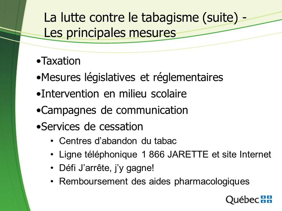 La lutte contre le tabagisme (suite) - Les principales mesures Taxation Mesures législatives et réglementaires Intervention en milieu scolaire Campagn