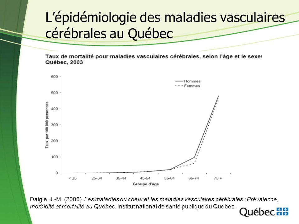 Constat : mortalité par maladie cardiovasculaire (MCV) à la baisse Taux ajusté de mortalité par maladie cardiovasculaire, Québec, 1982-1984 à 2003-2005 589,2 245,1 353,1 147,8 100 200 300 400 500 600 1982-1985- 1987 1988- 1990 1991- 1993 1994- 1996 1997- 1999 2000- 2002 2003- 2005 Taux pour 100 000 Service de la surveillance, ministère de la Santé et des Services sociaux, Fichier des décès.