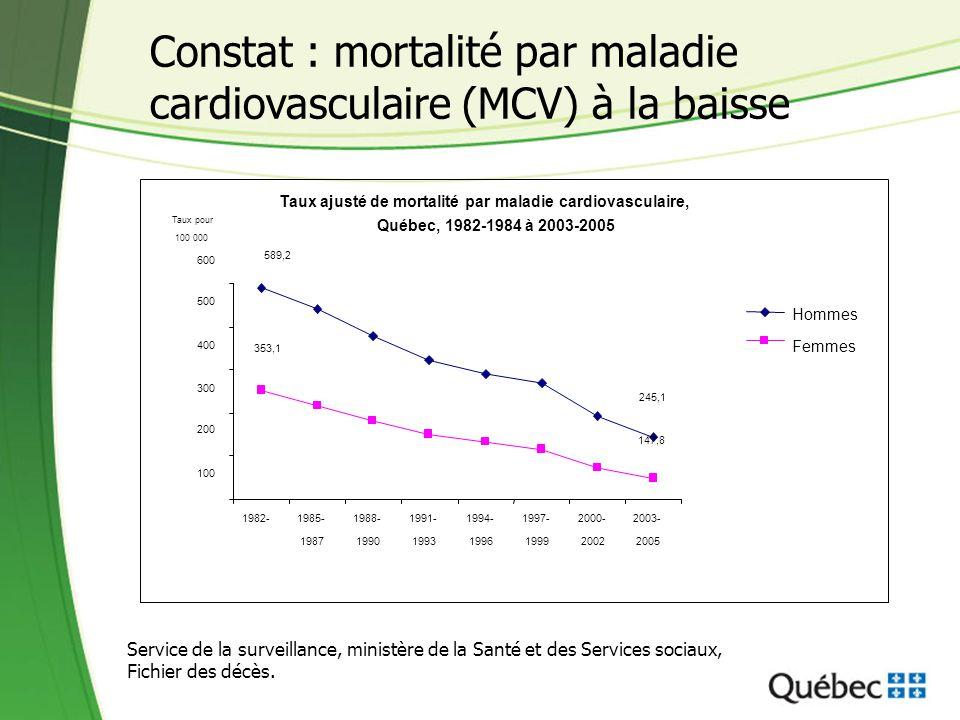 Constat : mortalité par maladie cardiovasculaire (MCV) à la baisse Taux ajusté de mortalité par maladie cardiovasculaire, Québec, 1982-1984 à 2003-200