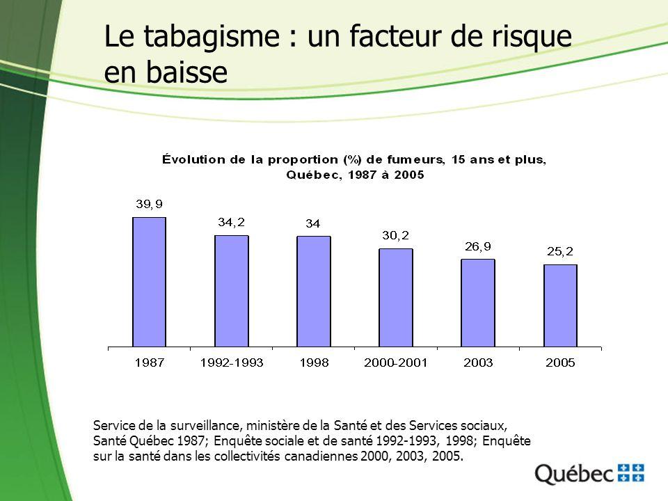 Le tabagisme : un facteur de risque en baisse Service de la surveillance, ministère de la Santé et des Services sociaux, Santé Québec 1987; Enquête so