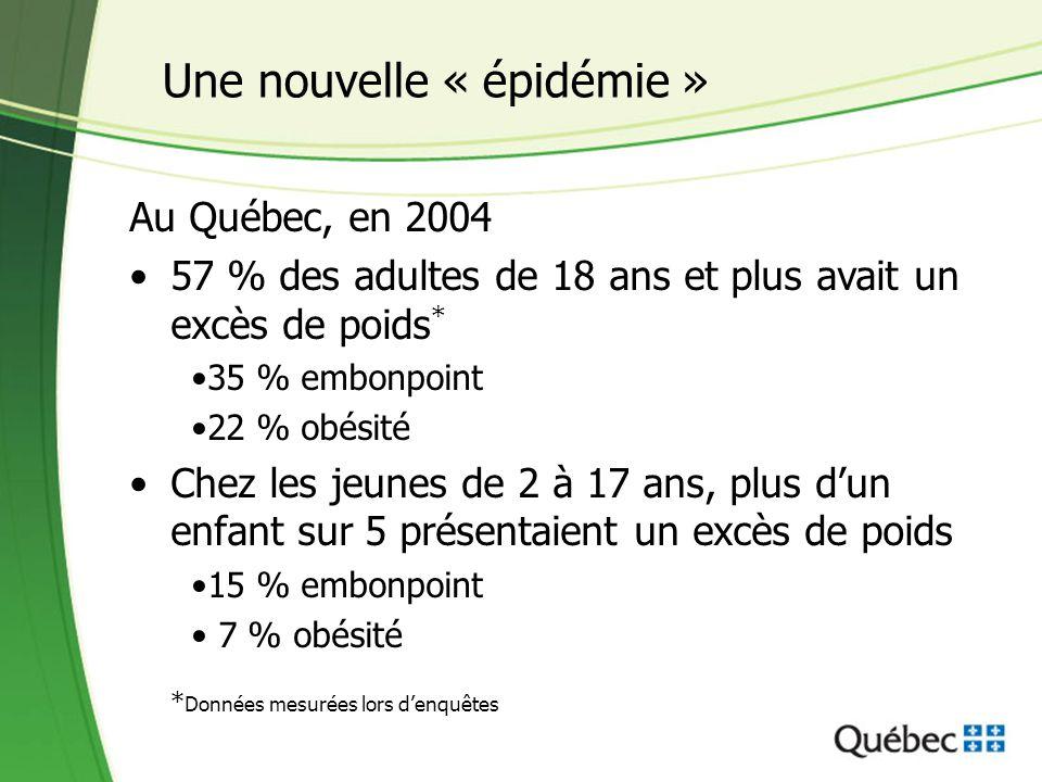 Une nouvelle « épidémie » Au Québec, en 2004 57 % des adultes de 18 ans et plus avait un excès de poids * 35 % embonpoint 22 % obésité Chez les jeunes
