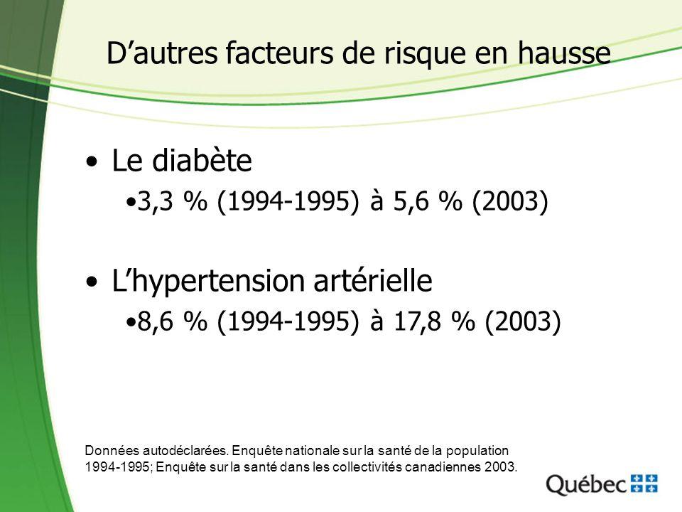 Le cumul de facteurs de risque En 2003, 25 % de la population québécoise âgée de plus de 25 ans présentait au moins trois de ces facteurs de risque : hypertension sédentarité tabagisme consommation insuffisante de fruits et légumes obésité Statistique Canada, Enquête sur la santé dans les collectivités canadiennes, 2003.