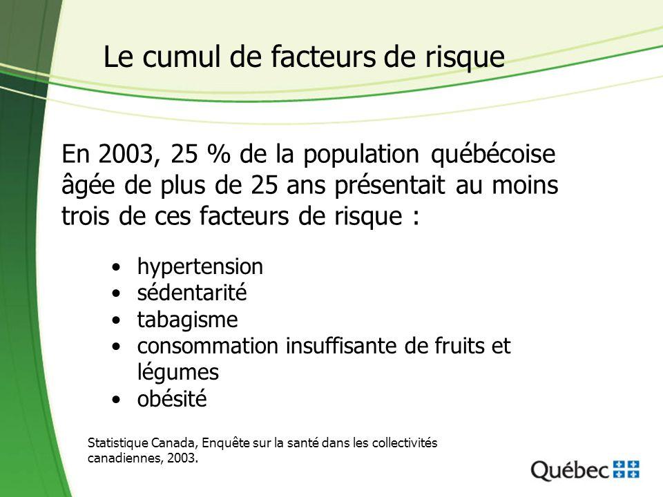 Le cumul de facteurs de risque En 2003, 25 % de la population québécoise âgée de plus de 25 ans présentait au moins trois de ces facteurs de risque :