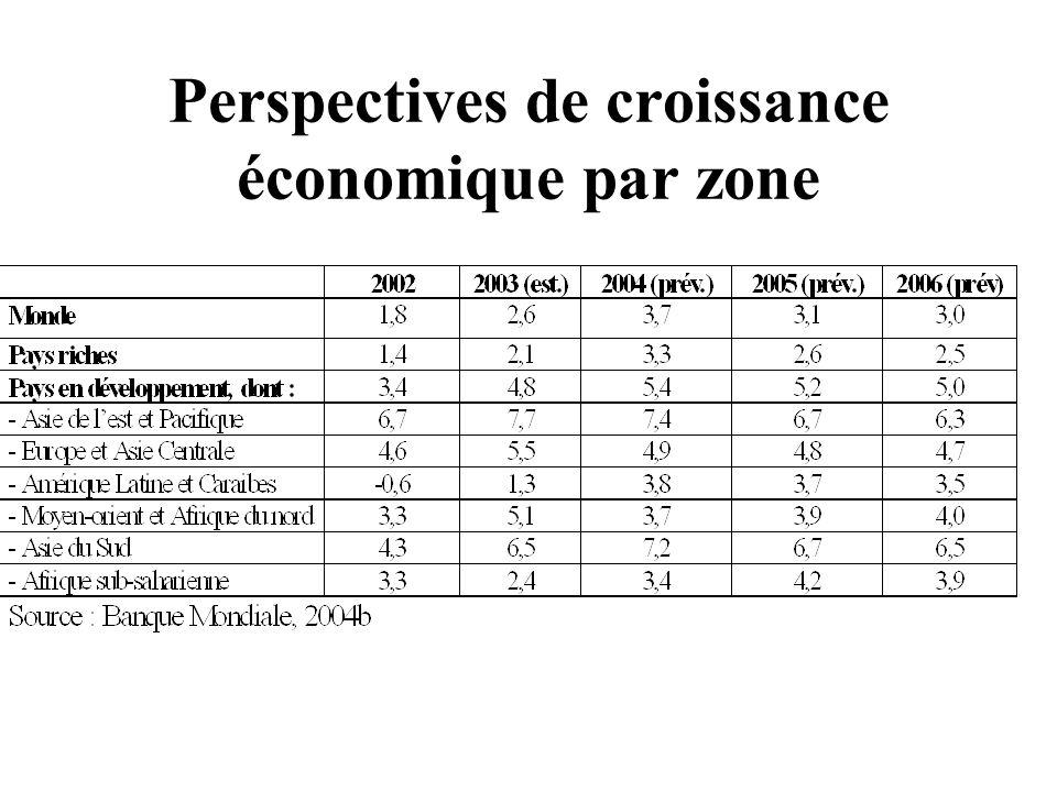 Perspectives de croissance économique par zone