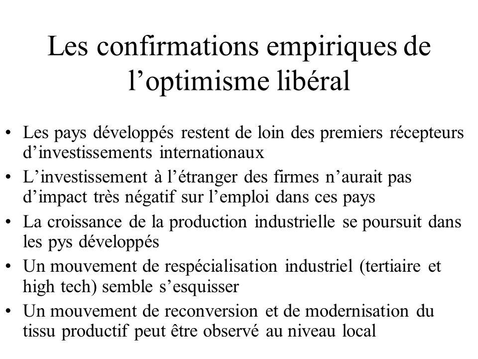 Les confirmations empiriques de l'optimisme libéral Les pays développés restent de loin des premiers récepteurs d'investissements internationaux L'investissement à l'étranger des firmes n'aurait pas d'impact très négatif sur l'emploi dans ces pays La croissance de la production industrielle se poursuit dans les pys développés Un mouvement de respécialisation industriel (tertiaire et high tech) semble s'esquisser Un mouvement de reconversion et de modernisation du tissu productif peut être observé au niveau local