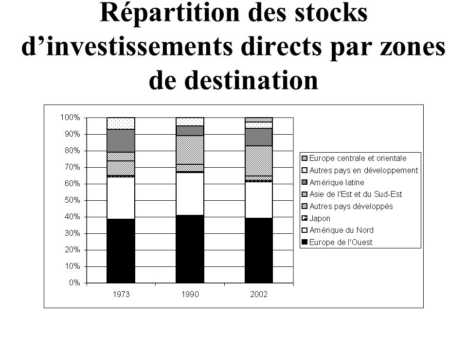 Répartition des stocks d'investissements directs par zones de destination