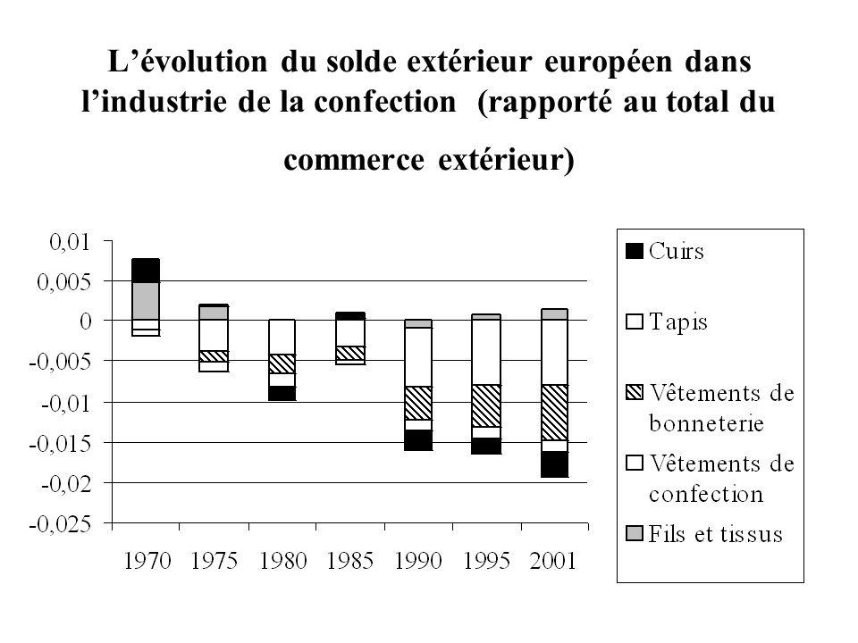 L'évolution du solde extérieur européen dans l'industrie de la confection (rapporté au total du commerce extérieur)