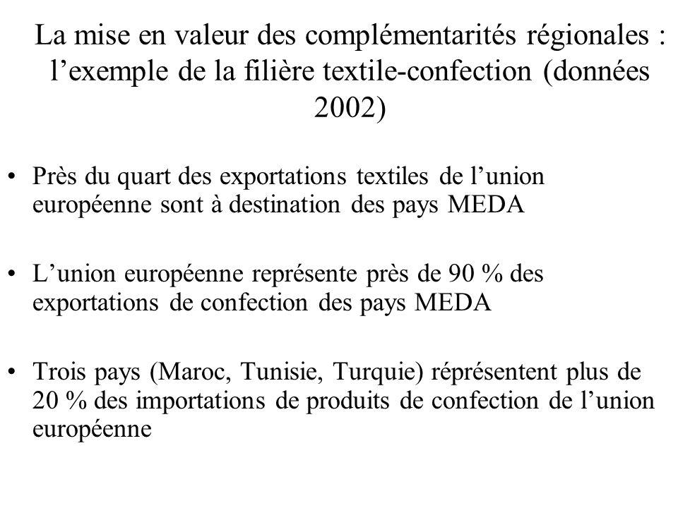 La mise en valeur des complémentarités régionales : l'exemple de la filière textile-confection (données 2002) Près du quart des exportations textiles de l'union européenne sont à destination des pays MEDA L'union européenne représente près de 90 % des exportations de confection des pays MEDA Trois pays (Maroc, Tunisie, Turquie) réprésentent plus de 20 % des importations de produits de confection de l'union européenne