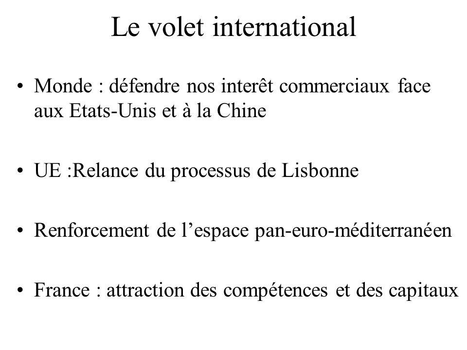 Le volet international Monde : défendre nos interêt commerciaux face aux Etats-Unis et à la Chine UE :Relance du processus de Lisbonne Renforcement de l'espace pan-euro-méditerranéen France : attraction des compétences et des capitaux
