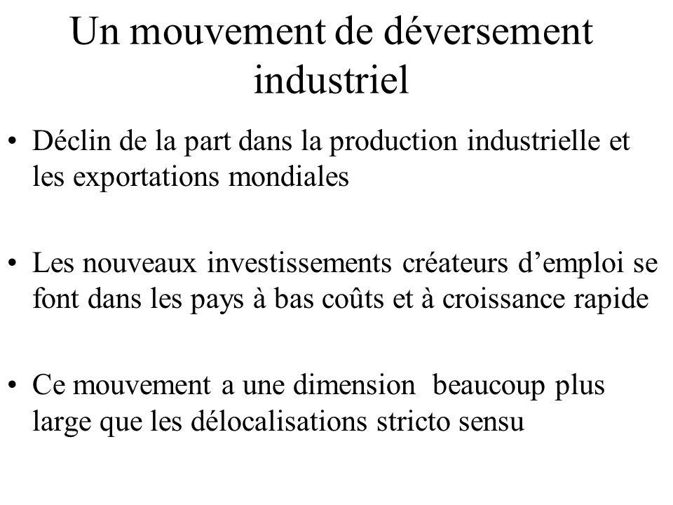 Un mouvement de déversement industriel Déclin de la part dans la production industrielle et les exportations mondiales Les nouveaux investissements créateurs d'emploi se font dans les pays à bas coûts et à croissance rapide Ce mouvement a une dimension beaucoup plus large que les délocalisations stricto sensu