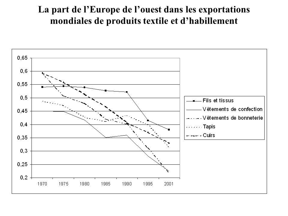 La part de l'Europe de l'ouest dans les exportations mondiales de produits textile et d'habillement