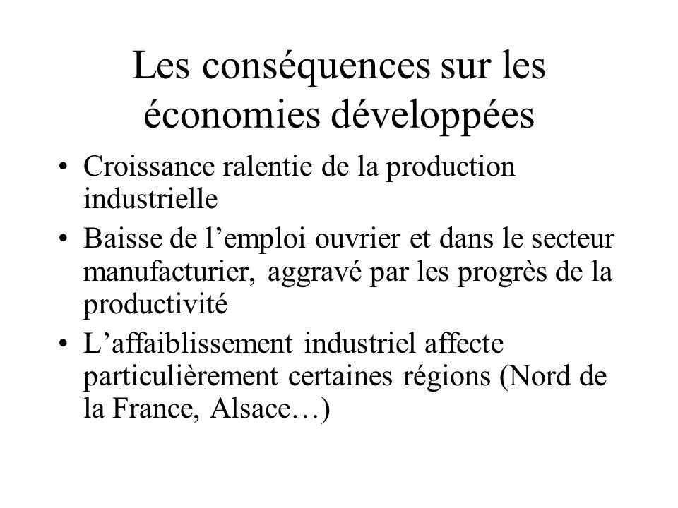Les conséquences sur les économies développées Croissance ralentie de la production industrielle Baisse de l'emploi ouvrier et dans le secteur manufac