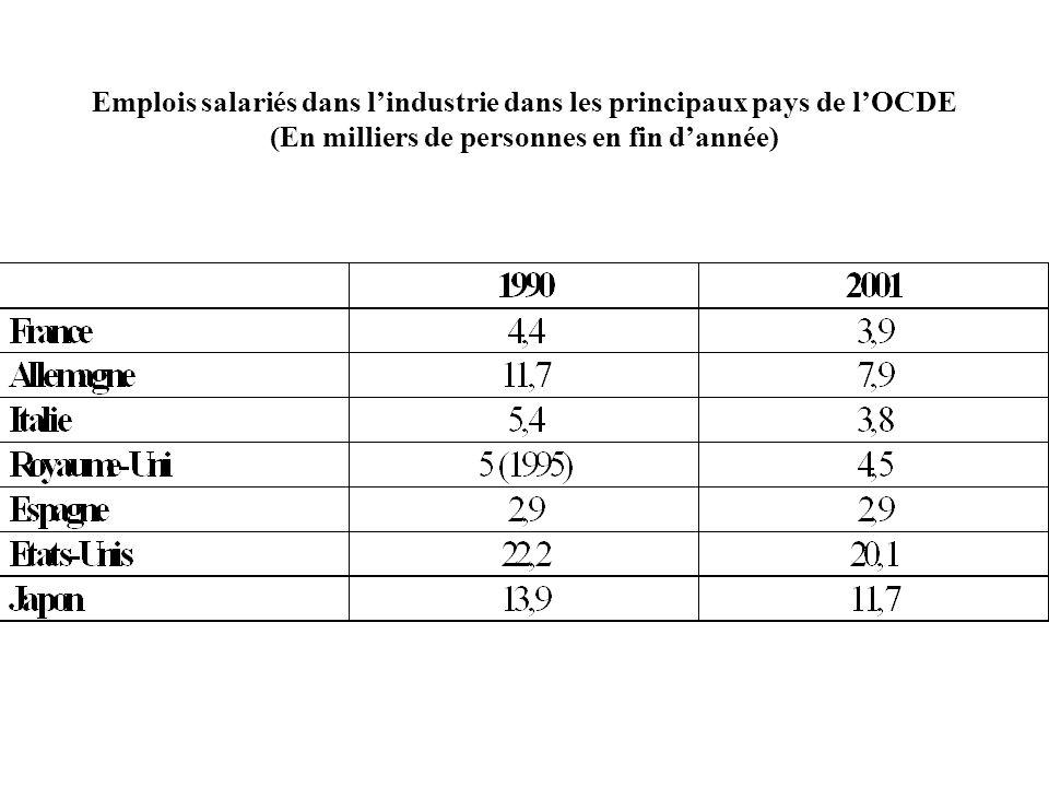 Emplois salariés dans l'industrie dans les principaux pays de l'OCDE (En milliers de personnes en fin d'année)