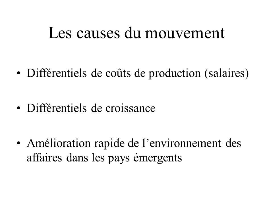 Les causes du mouvement Différentiels de coûts de production (salaires) Différentiels de croissance Amélioration rapide de l'environnement des affaires dans les pays émergents