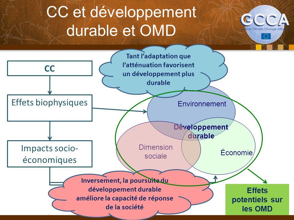 CC et développement durable et OMD 4 Environnement Dimension sociale Économie Développement durable CC Effets biophysiques Impacts socio- économiques