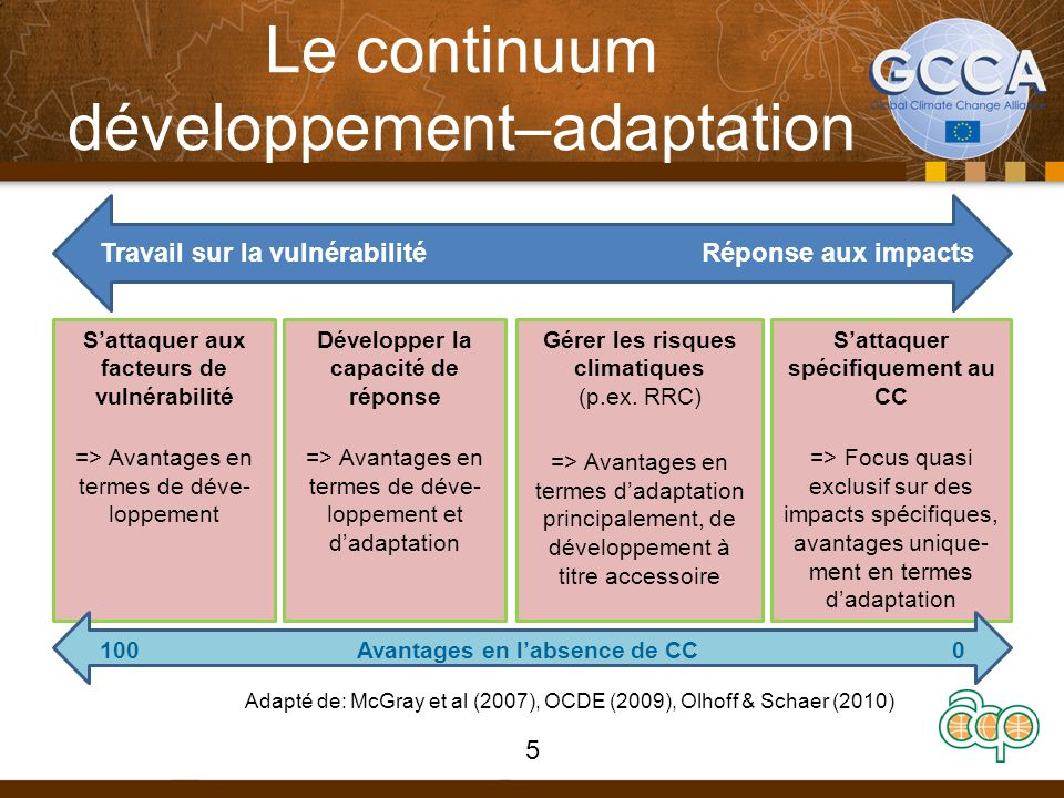 Le continuum développement–adaptation 5 Travail sur la vulnérabilitéRéponse aux impacts S'attaquer aux facteurs de vulnérabilité => Avantages en termes de déve- loppement Développer la capacité de réponse => Avantages en termes de déve- loppement et d'adaptation Gérer les risques climatiques (p.ex.