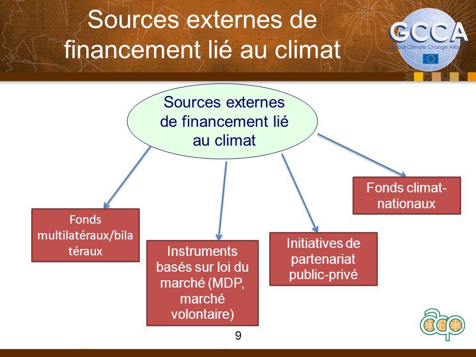 Sources externes de financement lié au climat 9 Fonds multilatéraux/bila téraux Instruments basés sur loi du marché (MDP, marché volontaire) Initiatives de partenariat public-privé Fonds climat- nationaux