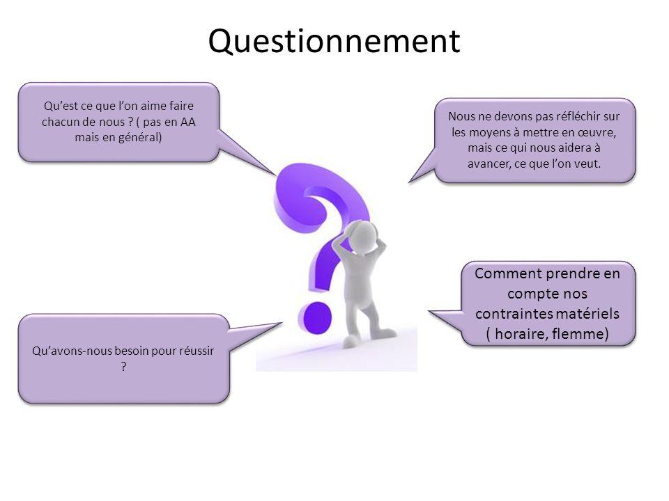Questionnement Qu'est ce que l'on aime faire chacun de nous ? ( pas en AA mais en général) Qu'avons-nous besoin pour réussir ? Nous ne devons pas réfl