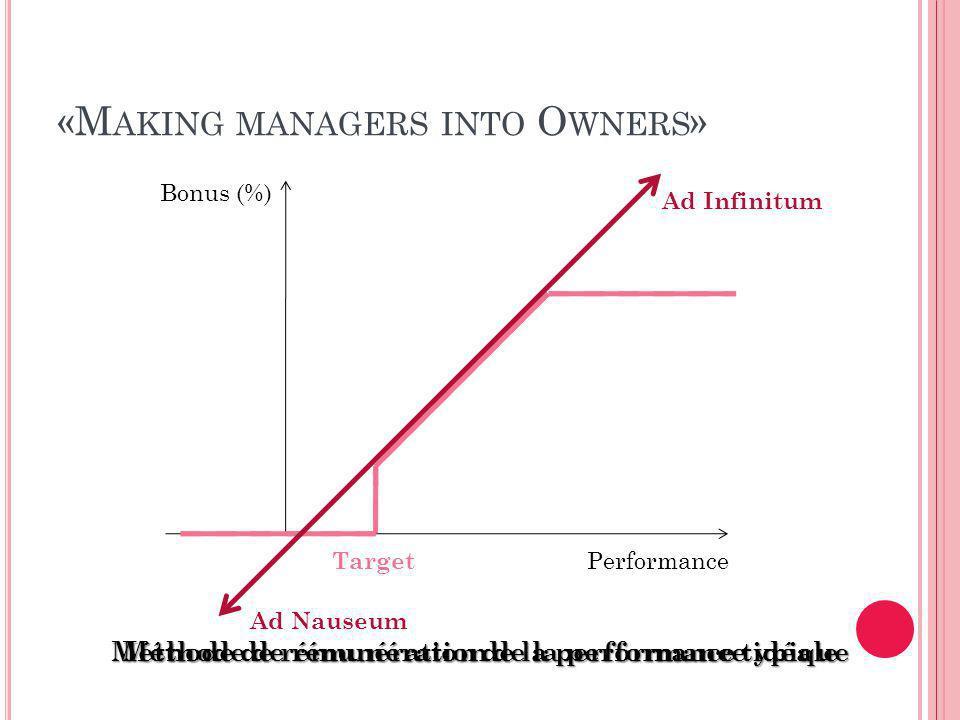 «M AKING MANAGERS INTO O WNERS » Bonus (%) Performance Ad Infinitum Ad Nauseum Target Méthode de rémunération de la performance typique Méthode de rémunération de la performance idéale