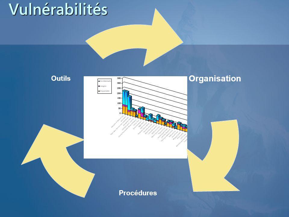 Vulnérabilités Organisation Procédures Outils