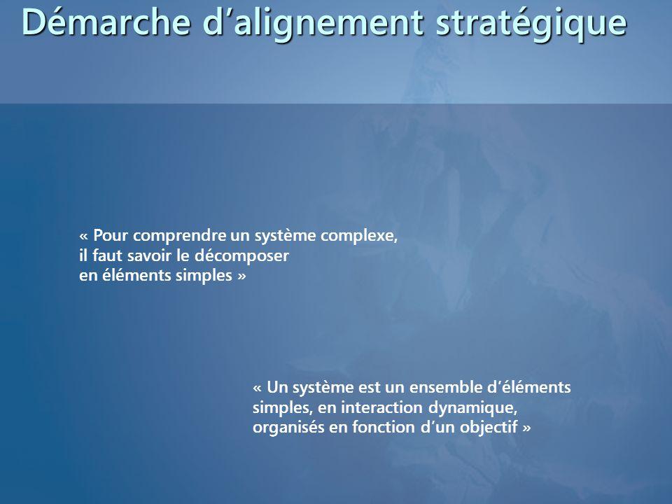 Démarche d'alignement stratégique « Pour comprendre un système complexe, il faut savoir le décomposer en éléments simples » « Un système est un ensemble d'éléments simples, en interaction dynamique, organisés en fonction d'un objectif »