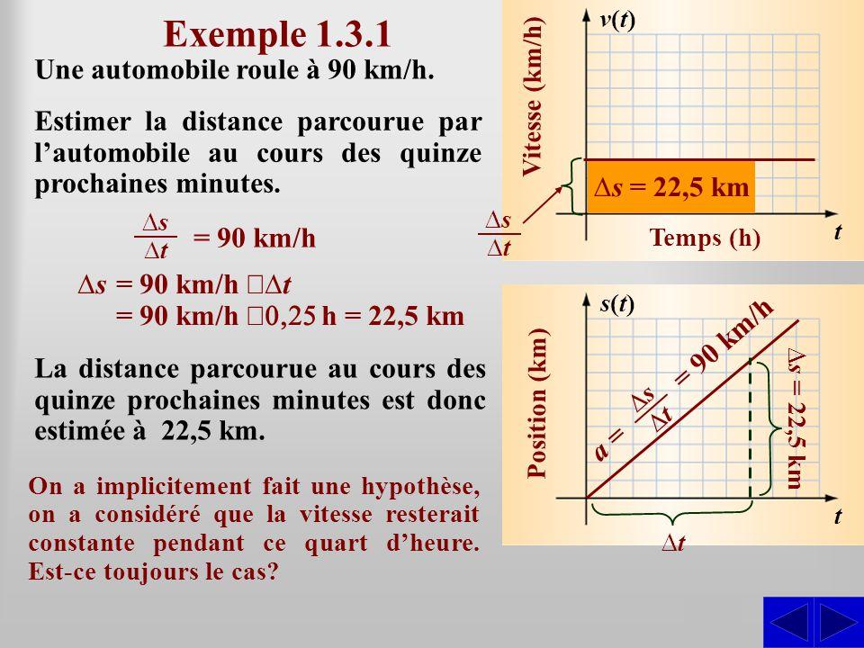 Temps (h) v(t)v(t) Vitesse (km/h) t s(t)s(t) Position (km) t S Une automobile roule à 90 km/h. Exemple 1.3.1 ∆s = 90 km/h  ∆t = 90 km/h  h = 22