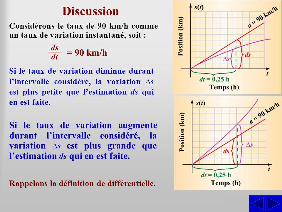 S Discussion Si le taux de variation diminue durant l'intervalle considéré, la variation ∆s est plus petite que l'estimation ds qui en est faite. Si l