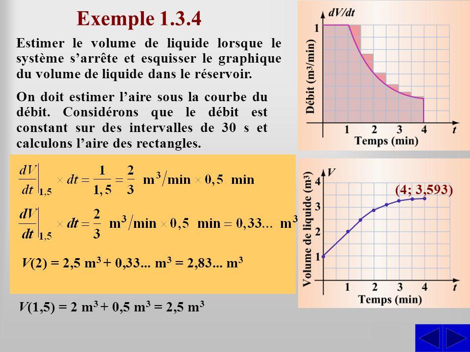 Estimer le volume de liquide lorsque le système s'arrête et esquisser le graphique du volume de liquide dans le réservoir. Exemple 1.3.4 On doit estim