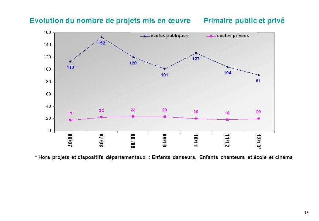 Evolution du nombre de projets mis en œuvre Primaire public et privé 13 * Hors projets et dispositifs départementaux : Enfants danseurs, Enfants chanteurs et école et cinéma