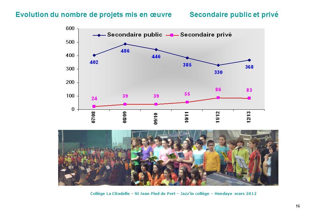 Evolution du nombre de projets mis en œuvre Secondaire public et privé 16 Collège La Citadelle – St Jean Pied de Port – Jazz'in collège – Hendaye mars 2012