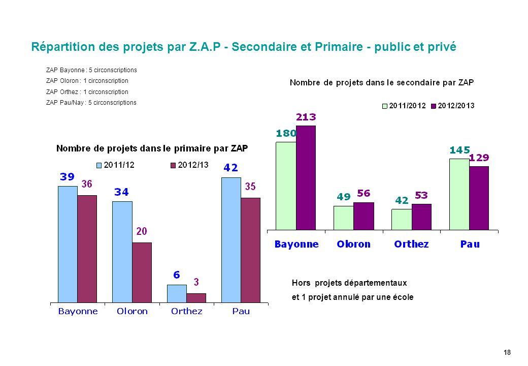 Répartition des projets par Z.A.P - Secondaire et Primaire - public et privé 18 Hors projets départementaux et 1 projet annulé par une école ZAP Bayonne : 5 circonscriptions ZAP Oloron : 1 circonscription ZAP Orthez : 1 circonscription ZAP Pau/Nay : 5 circonscriptions