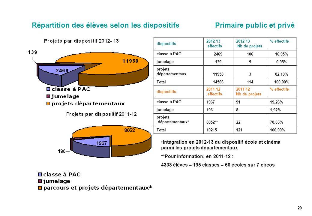 Répartition des élèves selon les dispositifs Primaire public et privé dispositifs 2012-13 effectifs 2012-13 Nb de projets % effectifs classe à PAC246910616,95% jumelage13950,95% projets départementaux11958382,10% Total14566114100,00% dispositifs 2011-12 effectifs 2011-12 Nb de projets % effectifs classe à PAC19679119,26% jumelage19681,92% projets départementaux*8052**2278,83% Total10215121100,00% 20 Intégration en 2012-13 du dispositif école et cinéma parmi les projets départementaux **Pour information, en 2011-12 : 4333 élèves – 195 classes – 60 écoles sur 7 circos