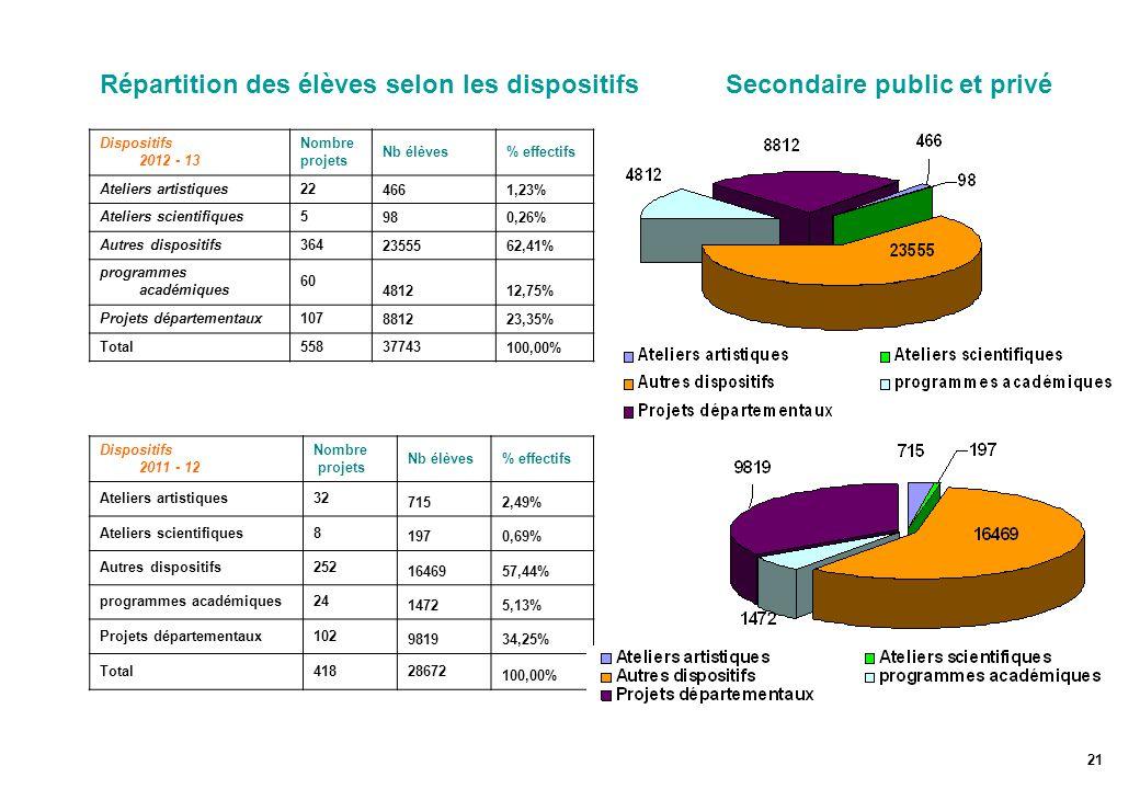 Répartition des élèves selon les dispositifs Secondaire public et privé 21 Dispositifs 2011 - 12 Nombre projets Nb élèves% effectifs Ateliers artistiq