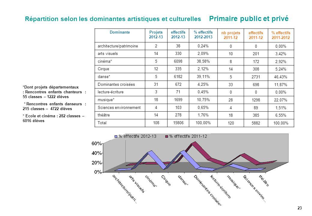 Répartition selon les dominantes artistiques et culturelles Primaire public et privé DominanteProjets 2012-13 effectifs 2012-13 % effectifs 2012-2013