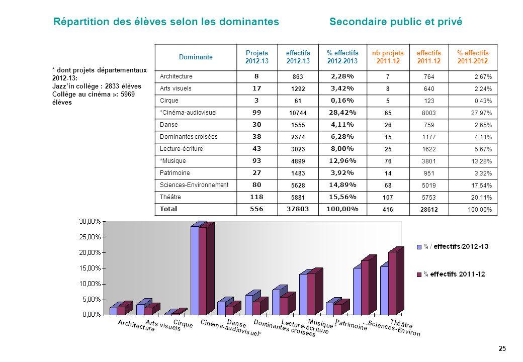 Répartition des élèves selon les dominantes Secondaire public et privé 25 * dont projets départementaux 2012-13: Jazz'in collège : 2833 élèves Collège au cinéma »: 5969 élèves Dominante Projets 2012-13 effectifs 2012-13 % effectifs 2012-2013 nb projets 2011-12 effectifs 2011-12 % effectifs 2011-2012 Architecture 8 863 2,28% 77642,67% Arts visuels 17 1292 3,42% 86402,24% Cirque 3 61 0,16% 51230,43% *Cinéma-audiovisuel 99 10744 28,42% 65800327,97% Danse 30 1555 4,11% 267592,65% Dominantes croisées 38 2374 6,28% 1511774,11% Lecture-écriture 43 3023 8,00% 2516225,67% *Musique 93 4899 12,96% 76380113,28% Patrimoine 27 1483 3,92% 149513,32% Sciences-Environnement 80 5628 14,89% 68501917,54% Théâtre 118 5881 15,56% 107575320,11% Total55637803100,00% 41628612100,00%