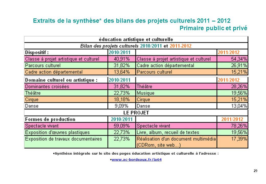 Extraits de la synthèse* des bilans des projets culturels 2011 – 2012 Primaire public et privé 29 Synthèse intégrale sur le site des pages éducation artistique et culturelle à l'adresse : www.ac-bordeaux.fr/ia64