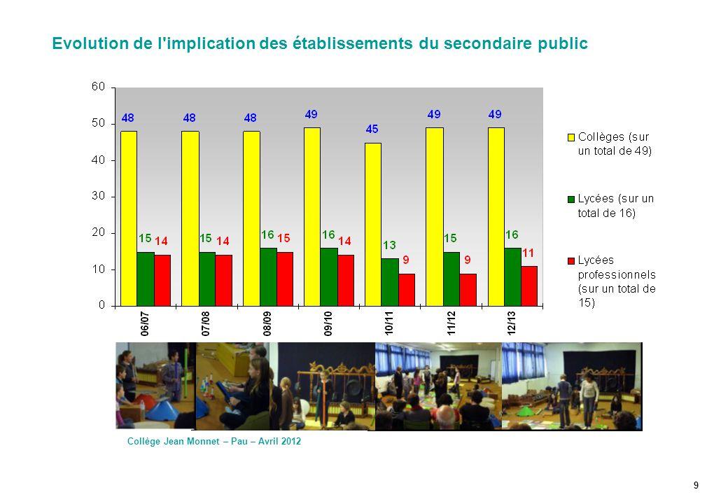 Evolution de l'implication des établissements du secondaire public Collège Jean Monnet – Pau – Avril 2012 9