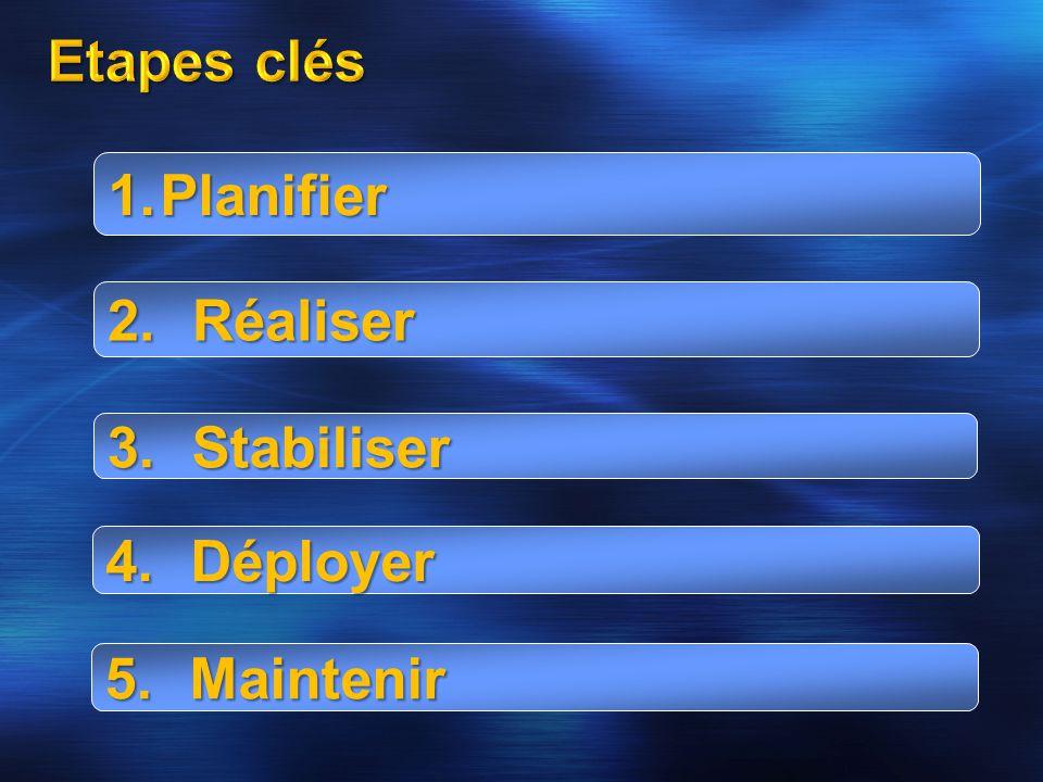 1.Planifier 4.Déployer 3.Stabiliser 2.Réaliser 5.Maintenir