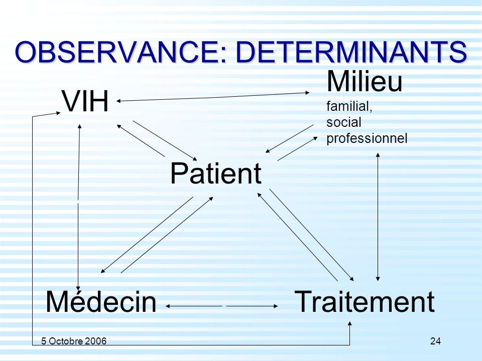 5 Octobre 200624 OBSERVANCE: DETERMINANTS Patient Traitement Milieu familial, social professionnel Médecin VIH