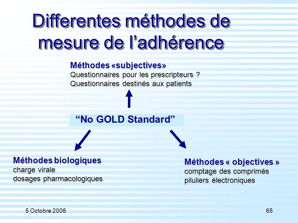 """5 Octobre 200665 Differentes méthodes de mesure de l'adhérence """"No GOLD Standard"""" Méthodes «subjectives» Questionnaires pour les prescripteurs ? Quest"""