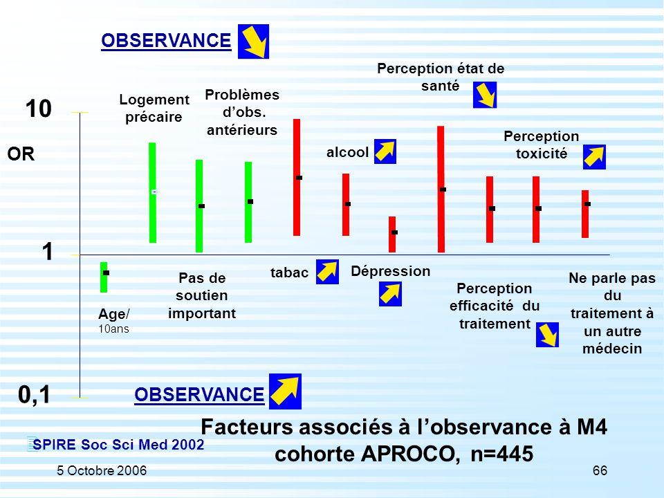 5 Octobre 200666 0,1 1 10 Age/ 10ans Logement précaire Pas de soutien important Problèmes d'obs. antérieurs OBSERVANCE OR Facteurs associés à l'observ