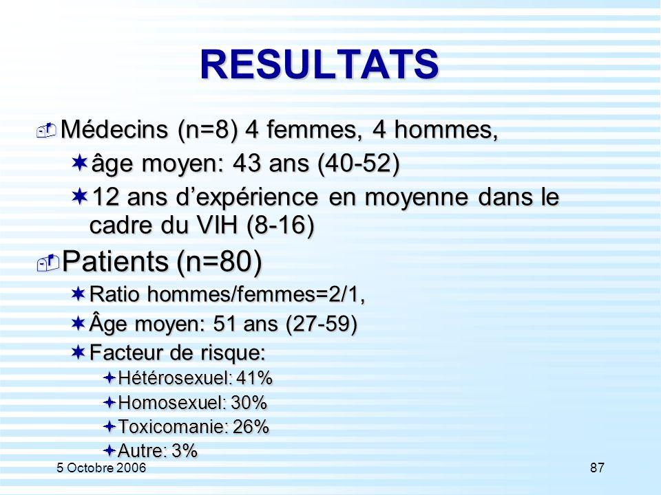 5 Octobre 200687 RESULTATS  Médecins (n=8) 4 femmes, 4 hommes,  âge moyen: 43 ans (40-52)  12 ans d'expérience en moyenne dans le cadre du VIH (8-1